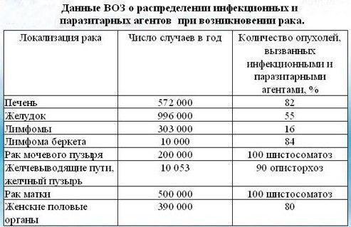 Статистика по паразитозным заболеваниям в мире